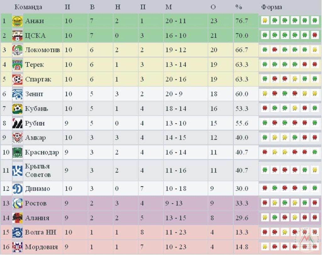турнирная чемпионата россии по футболу 2012 2013: